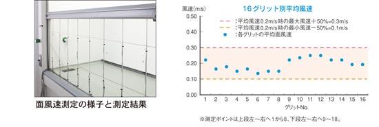 面風速測定の様子と測定結果