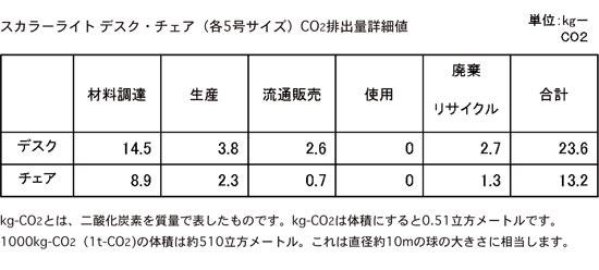 排出量詳細