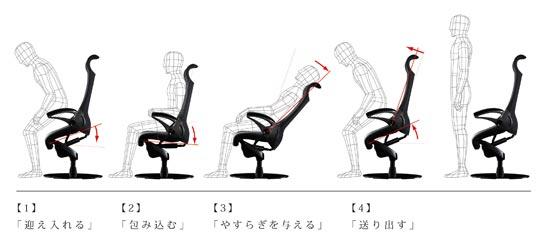身体の動きにシートが同期するシーティング