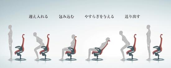 身体の動きをやわらかく支え、真のリラクゼーションをかなえる独自のメカニズム