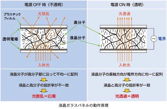 液晶ガラスパネルの動作原理