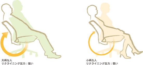 体形に応じたリクライニング