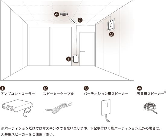 「Sound Conditioning System」製品概要